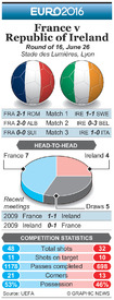 SOCCER: Euro 2016 Last 16 preview – France v Republic of Ireland infographic
