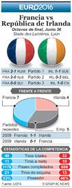 SOCCER: Euro 2016 Previo Octavos de final – Francia vs República de Irlanda infographic