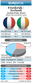 EK VOETBAL: Achtste finale preview – Frankrijk - Ierland infographic
