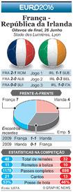 FUTEBOL: Antevisão dos Oitavos de final do Euro 2016 – França - República da Irlanda infographic