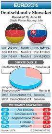 FUßBALL: Euro 2016 Vorschau Achtelfinale – Deutschland v Slowakei infographic