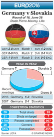 SOCCER: Euro 2016 Last 16 preview – Germany v Slovakia infographic