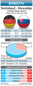 EK VOETBAL: Achtste finale preview – Duitsland - Slowakije infographic