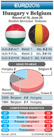SOCCER: Euro 2016 Last 16 preview – Hungary v Belgium infographic