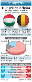 SOCCER: Euro 2016 Previo Octavos de final – Hungría vs Bélgica infographic