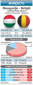 EK VOETBAL: Achtste finale preview – Hongarije - België infographic