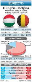 FUTEBOL: Antevisão dos Oitavos de final do Euro 2016 – Hungria - Bélgica infographic