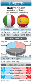 SOCCER: Euro 2016 Last 16 preview – Italy v Spain infographic