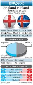 FUßBALL: Euro 2016 Vorschau Achtelfinale – England v Island infographic