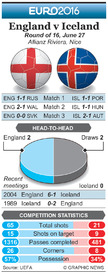SOCCER: Euro 2016 Last 16 preview – England v Iceland infographic