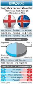 SOCCER: Euro 2016 Previo Octavos de final – Inglaterra vs Islandia infographic