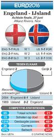 EK VOETBAL: Achtste finale preview – Engeland - IJsland infographic