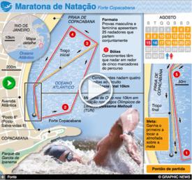 RIO 2016: Maratona de Natação Olímpica interactivo infographic
