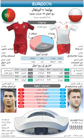 SOCCER: Euro 2016 Quarter-final preview – Poland v Portugal infographic