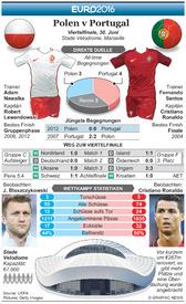 Fußball: Euro 2016 Vorschau Viertelfinale – Polen v Portugal infographic