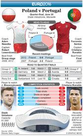 SOCCER: Euro 2016 Quarter-final preview – Poland v Portugal infographic