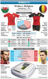FU?BALL: Euro 2016 Vorschau Viertelfinale – Wales v Belgien infographic