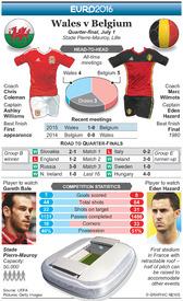 SOCCER: Euro 2016 Quarter-final preview – Wales v Belgium infographic
