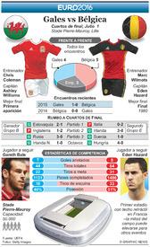 SOCCER: Euro 2016 Previo Cuartos de final – Gales vs Bélgica infographic