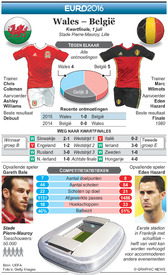 VOETBAL: Euro 2016 vooruitblik kwartfinale – Wales – België infographic