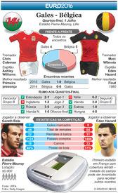 FUTEBOL: Antevisão dos Quartos-Final do Euro 2016 – Gales - Bélgica infographic