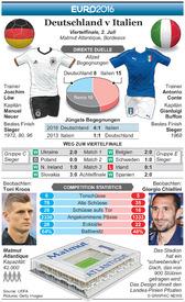 FUßBALL: Euro 2016 Viertelfinal Vorschau – Deutschland v Italien infographic
