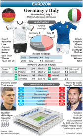 SOCCER: Euro 2016 Quarter-final preview – Germany v Italy infographic