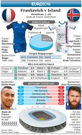 FUßBALL: Euro 2016 Viertelfinale Vorschau – Frankreich v Island infographic