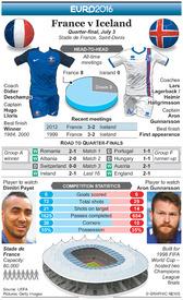 SOCCER: Euro 2016 Quarter-final preview – France v Iceland infographic