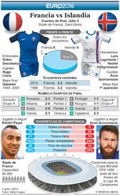 SOCCER: Euro 2016 Previo de Cuartos de final – Francia vs Islandia infographic
