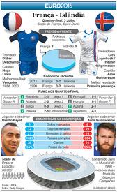 FUTEBOL: Antevisão dos Quartos-final do Euro 2016 – França - Islândia infographic