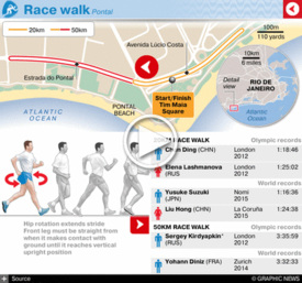 RIO 2016: Olympic Race Walk interactive (1) infographic
