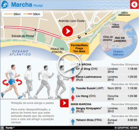RIO 2016: Marcha Olímpica interactivo (1) infographic