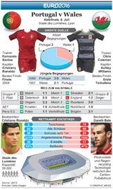 FUßBALL: Euro 2016 Vorschau Halbfinale – Portugal v Wales infographic