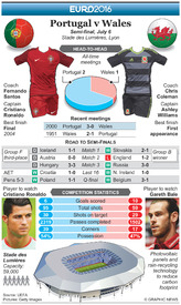 SOCCER: Euro 2016 Semi-final preview – Portugal v Wales infographic