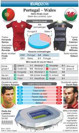 VOETBAL: Euro 2016 vooruitblik halve finale – Portugal – Wales infographic