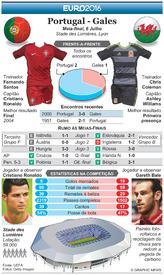 FUTEBOL: Antevisão das meias-finais do Euro 2016  – Portugal - Gales infographic