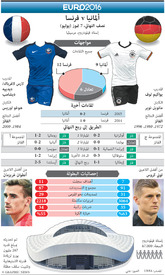 SOCCER: Euro 2016 Semi-final preview – Germany v France infographic