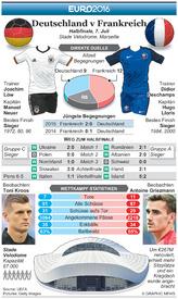 FUßBALL: Euro 2016 Vorschau Halbfinale – Deutschland v Frankreich infographic