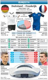 VOETBAL: Euro 2016 vooruitblik halve finale –  Duitsland – Frankrijk infographic