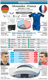 FUTEBOL: Antevisão das meias-finais do Euro 2016 – Alemanha - França infographic