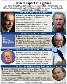 IRAQ: Chilcot report on Iraq war infographic