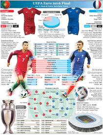 SOCCER: Euro 2016 Final preview – Portugal v France infographic