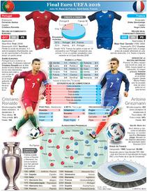 SOCCER: Euro 2016 Previo de la Final – Portugal vs Francia infographic