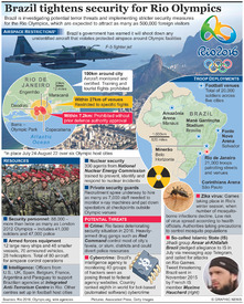 RIO 2016: Olympic security measures infographic