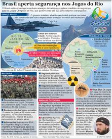 RIO 2016: Medidas de segurança nos Jogos Olímpicos infographic