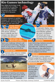 RIO 2016: Olympic technology infographic