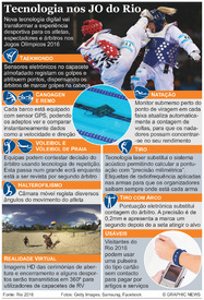 RIO 2016: Tecnologia Olímpica infographic