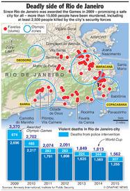 RIO 2016: Violent deaths in Rio de Janeiro infographic