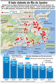 RIO 2016: Mortes violentas no Rio de Janeiro infographic